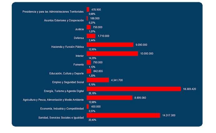 Publicidad-institucional-2017-inversion-campañas