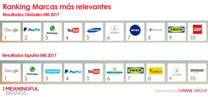 Ranking Marcas Meaningful Brands 2017