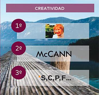 Rankings-Agencias-Creativas-Scopen