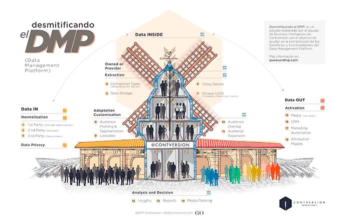 dmp-infografia