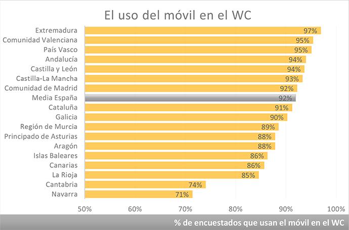 españoles-uso-móvil-WC