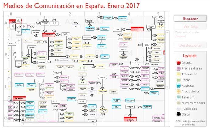 mapamedios2017
