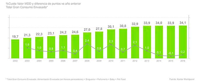 marcas-de-la-distribución-evolución-España