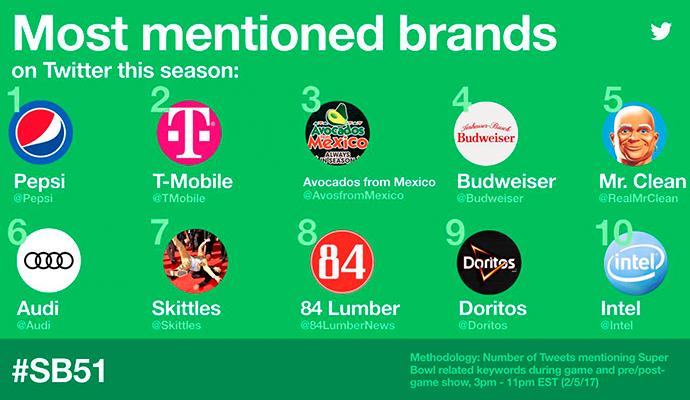 marcas-más-populares-SuperBowl-Twitter