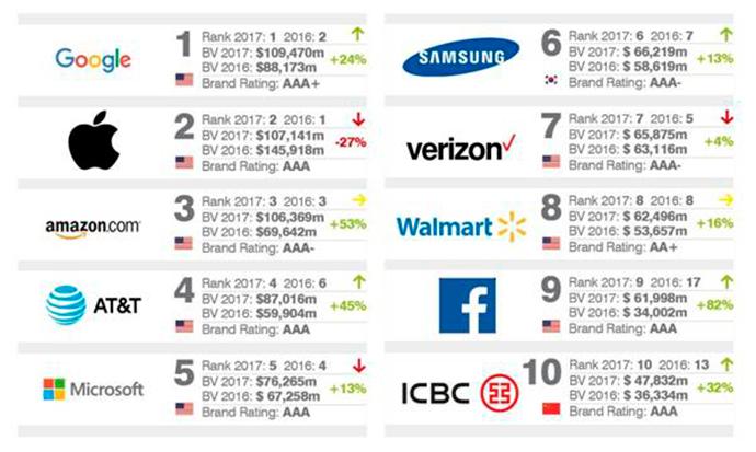 ranking-10-marcas-más-valiosas