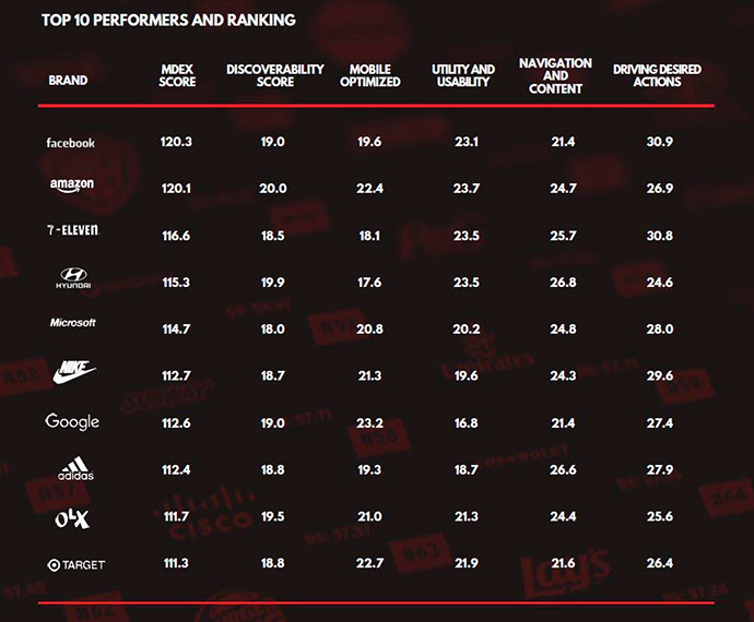 top-10-marcas-mobile-ready-performing