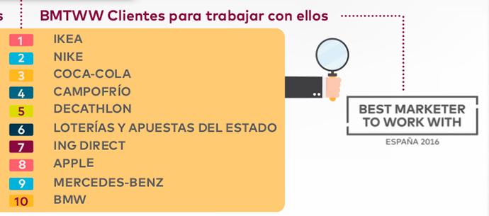 Mejores-Anunciantes-España-Agencias-Creativas-2016-Scopen