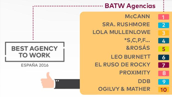Ranking-Agencias-Publicidad-Creativas-España-2016