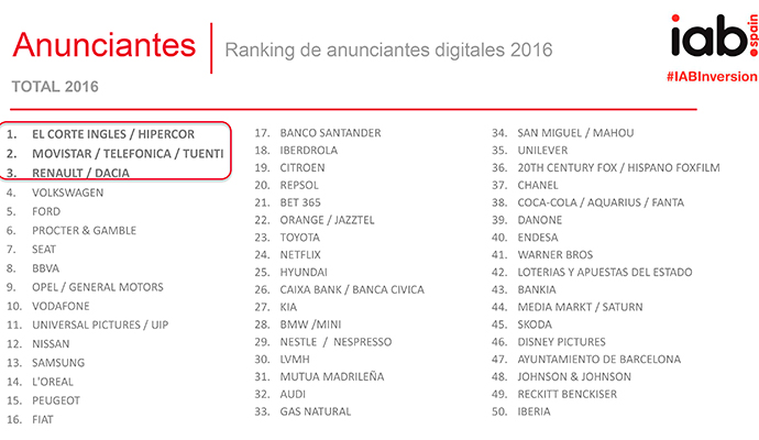 Ranking-anunciantes-digitales-TOP-50