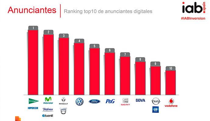 Ranking-anunciantes-digitales-españa