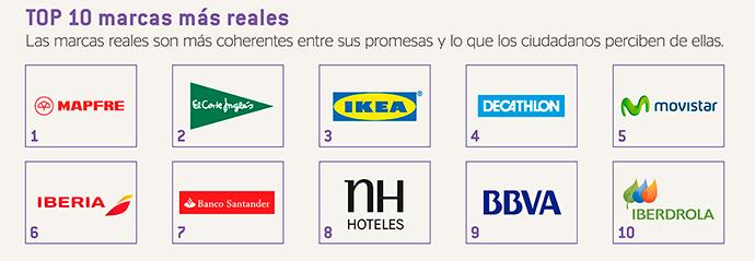 TOP-10-Marcas--Mejor-reputación-corporativa-España