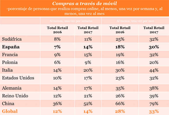 e-commerce-España-compra-móvil