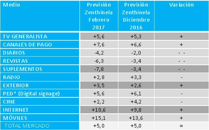 inversión-publicitaria-medios-evolución-2017-datos