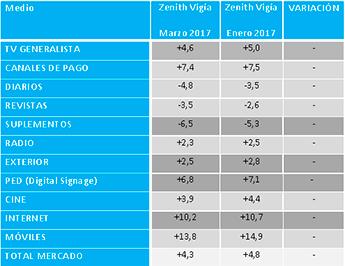 inversión-publicitaria-previsiones-zenithvigia