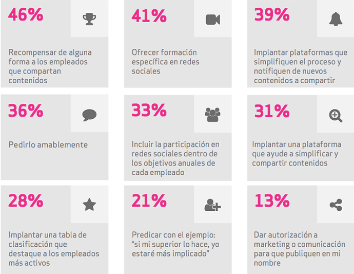 estrategias-de-marketing-employee-advocacy-2