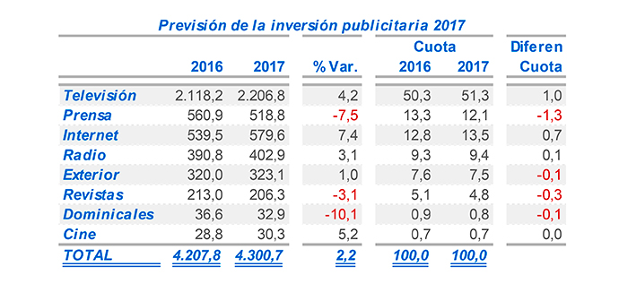inversión-publicitaria-medios-de-comunicación-i2p-2017