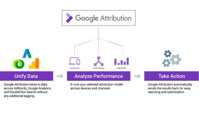 Google Attribution medirá el impacto de las acciones de marketing en todos los puntos de contacto