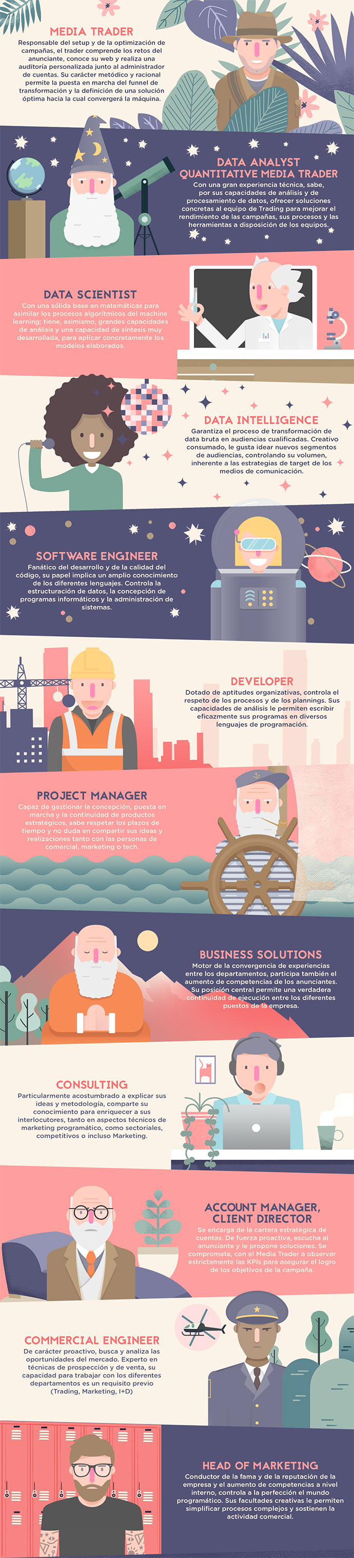 marketing-digital-infografía-perfiles-profesionales-programática