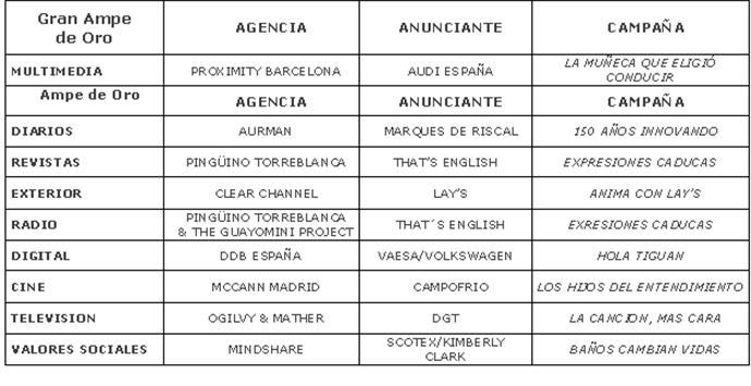 premios-publicidad-AMPE-2017