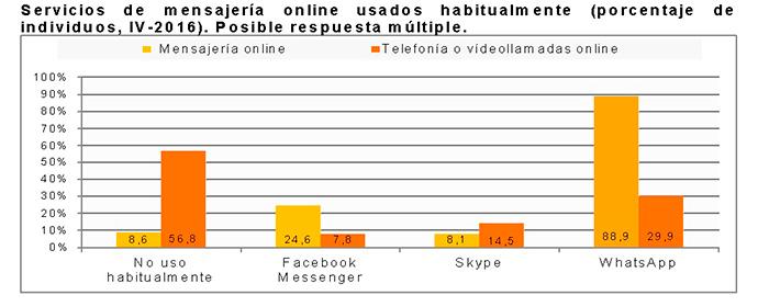 social-media-en-España-2016-datos-1