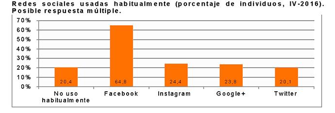 social-media-en-España-datos-2016-2