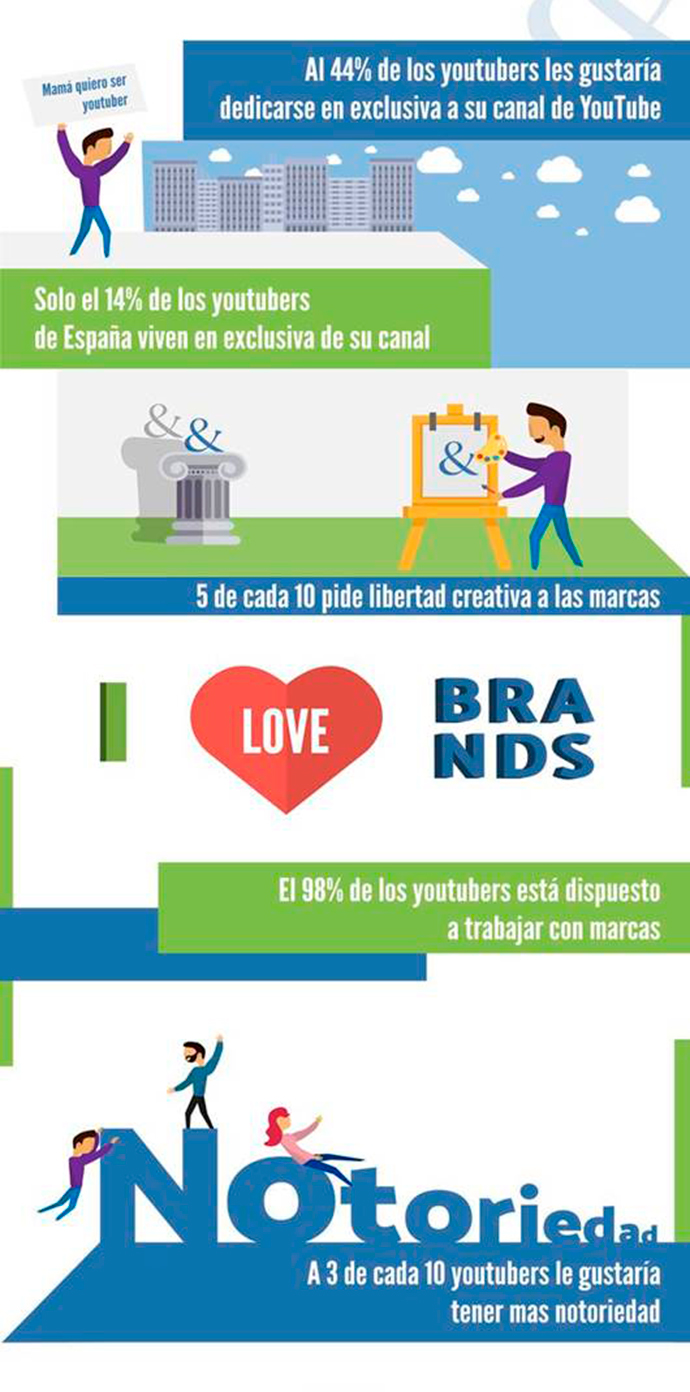 youtubers-estrategia-de-marketing-infografía