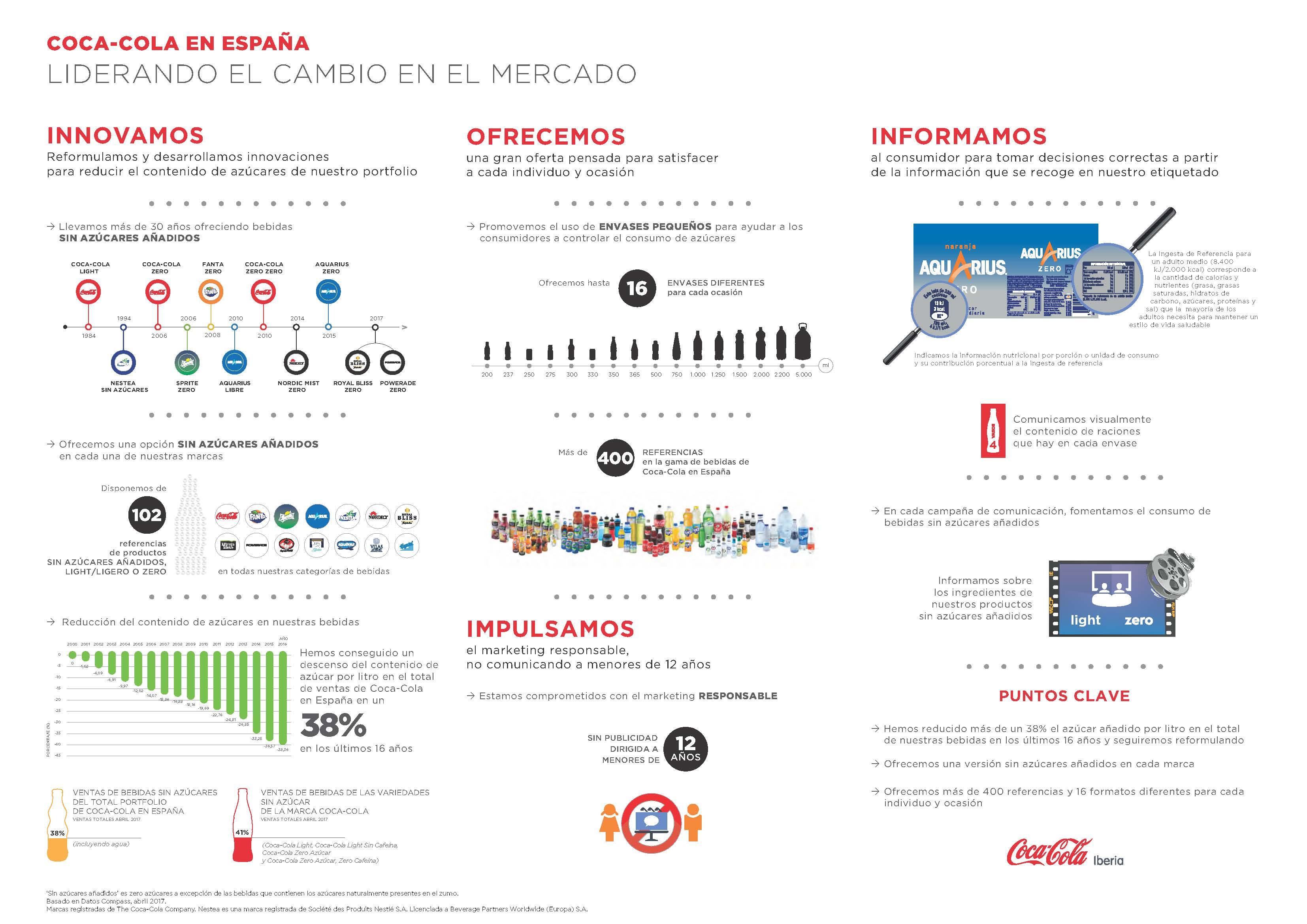 Coca-Cola-España-Datos-Mercado