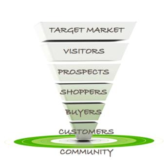 Los tres beneficios de una estrategia full funnel