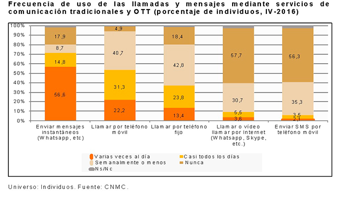 noticias-tecnología-mobile-España-informa-CNMC