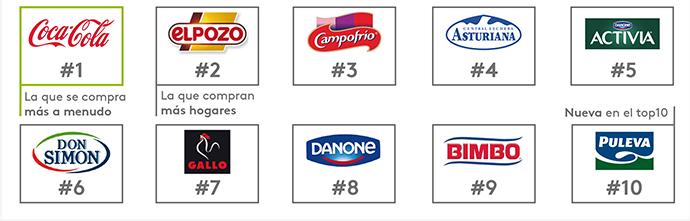 ranking-de-marcas-Gran-Consumo-España-Top10
