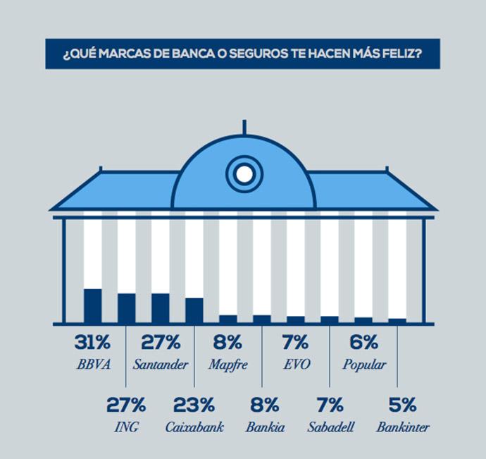 ranking-marcas-felicidad-banca-seguros