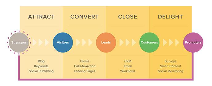 El inbound marketing en cinco pasos