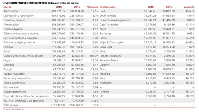 Inversion-Publicidad-2016-Arce-Media-IPMARK