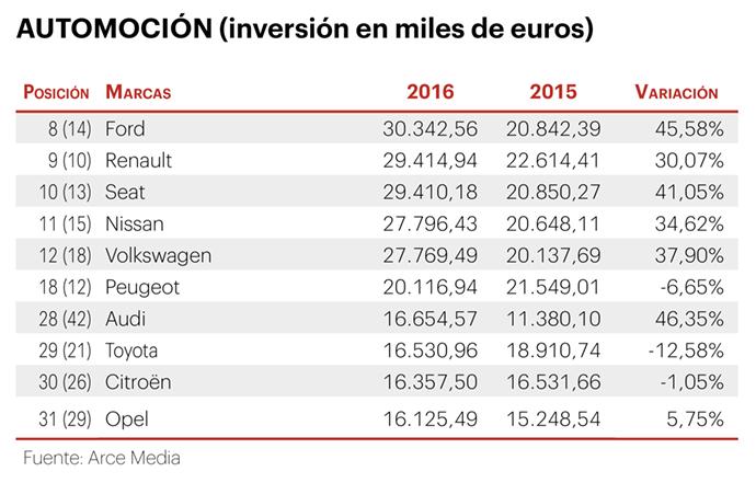 Inversion-Publicidad-Automocion-2017-IPMARK-Arce-Media