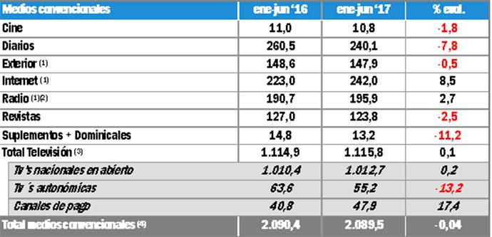 noticias-sobre-publicidad-inversión-publicitaria-primer-semestre-2017