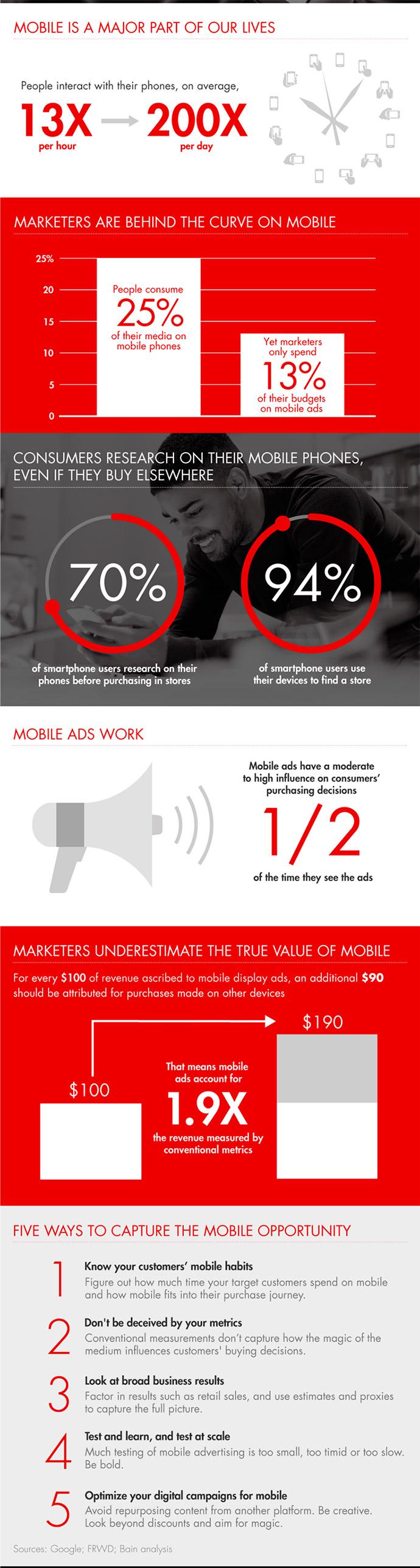 mobile-marketing-infografía-Bain&Company