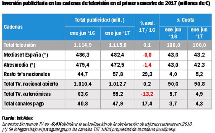noticias-sobre-publicidad-inversión-TV-primer-semestre-2016