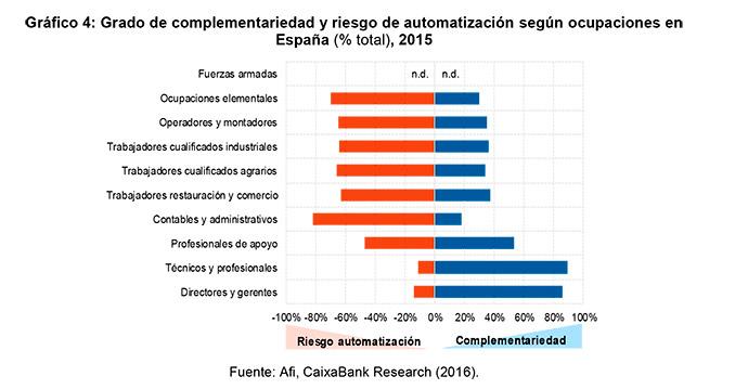 noticias-sobre-tecnología-futuro-trabajo-España