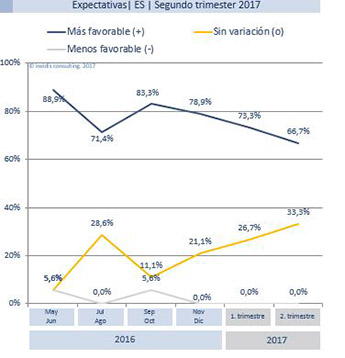 publicidad-exterior-digital-evolucion-segundo-semestre