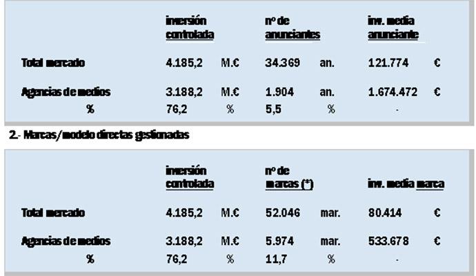ranking-agencias-de-medios-inversión-controlada-2016