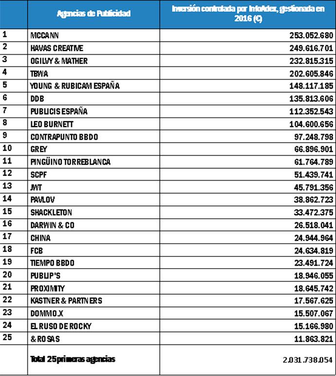 ranking-agencias-de-publicidad-2016-Infoadex