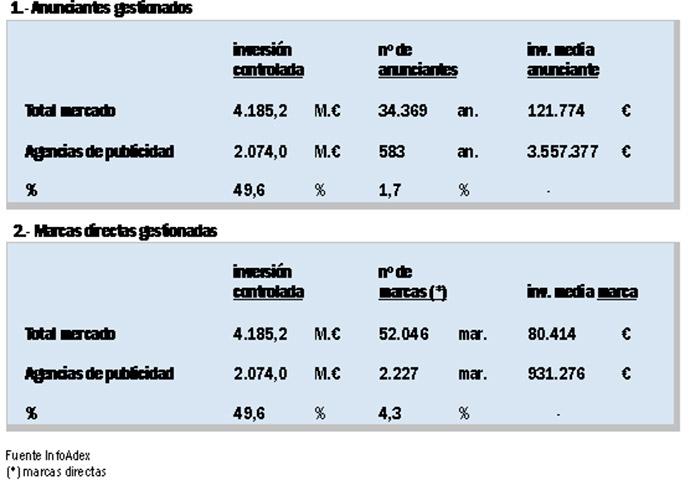 ranking-agencias-de-publicidad-2016-inversión-gestionada
