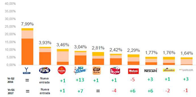 ranking-de-marcas-más-relevantes-en-redes-sociales