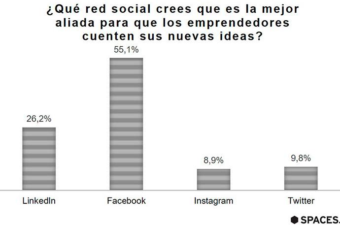 social-media-emprendedores