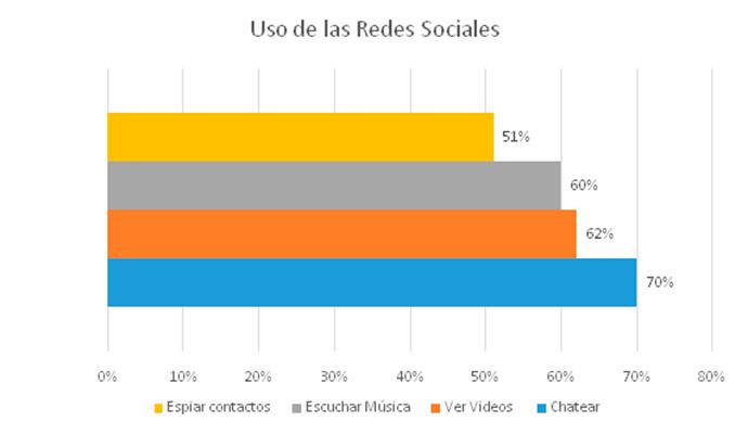 social-media-en-España