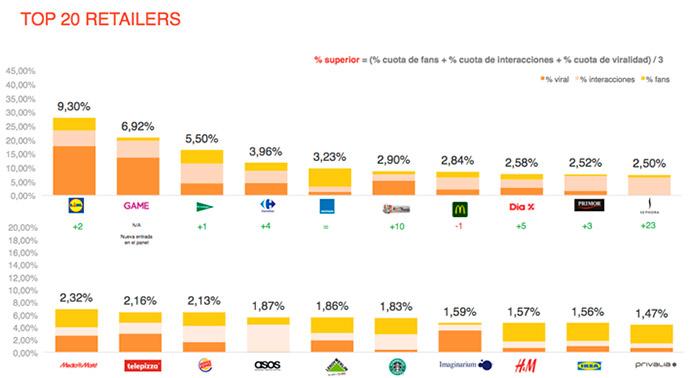 retail-social-media-Top20