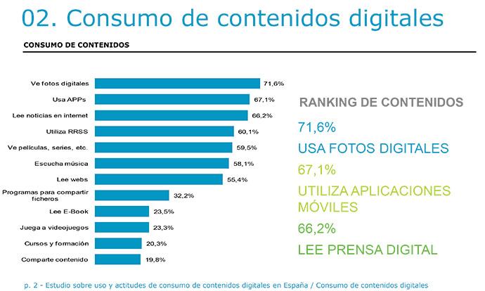 consumo-contenidos-digitales-España
