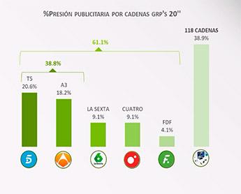 ranking-de-cadenas-TV-por-presión-publicitaria