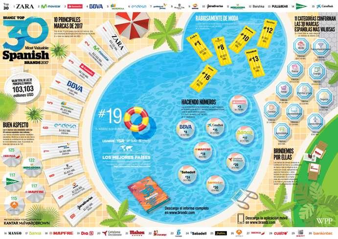 BrandZ-España-2017-Infografia