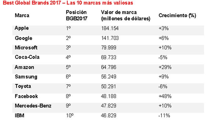 ranking-de-marcas-más-valiosas-2017